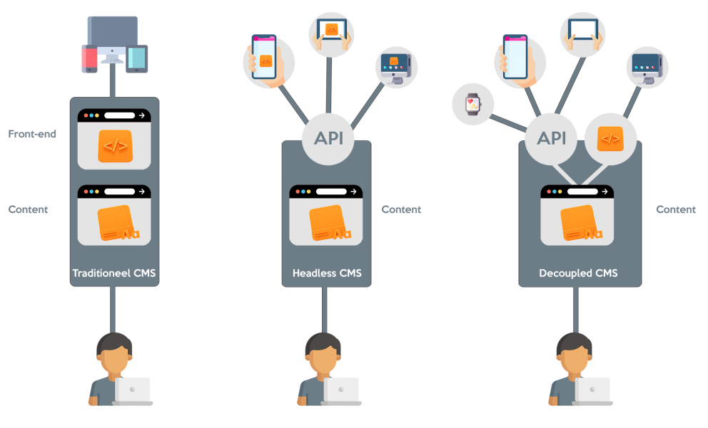 Decoupled vs Headless and Traditional CMS Plate