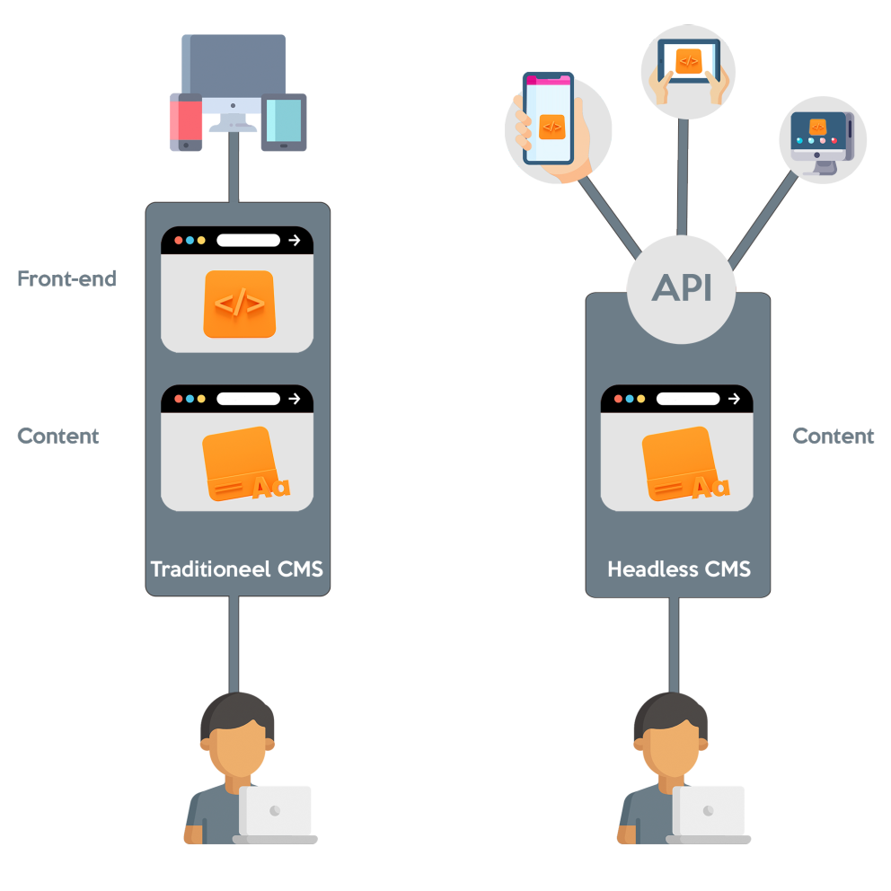 Headless vs Traditional CMS differences