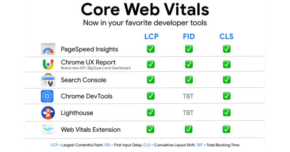 Core Web Vitals meten