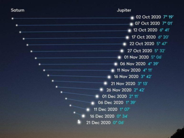 conjunction 21 december